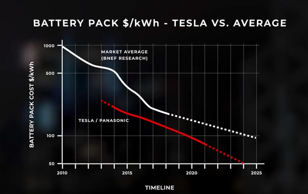 Tesla's Quest for Better Batteries - YesTesla